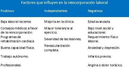 Factores que influyen en la reincorporación laboral